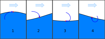 ocean_wave_phases