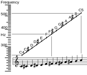 Frequency_vs_name