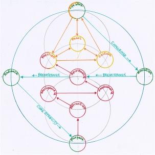 gene-key-profile-template-version-2